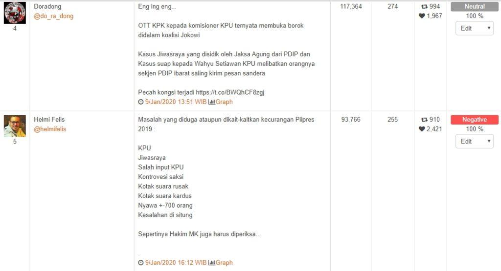 Top narasi twitt terkait Komisioner KPU Kena OTT KPK.