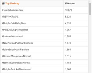 tagar teratas dalam isu new normal di twitter